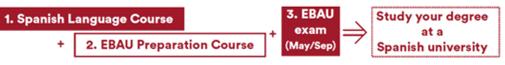 مدة البرنامج التحضيري للدراسة في اسبانيا