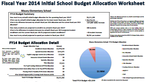 DCPS Releases More Helpful Budget Information Greater