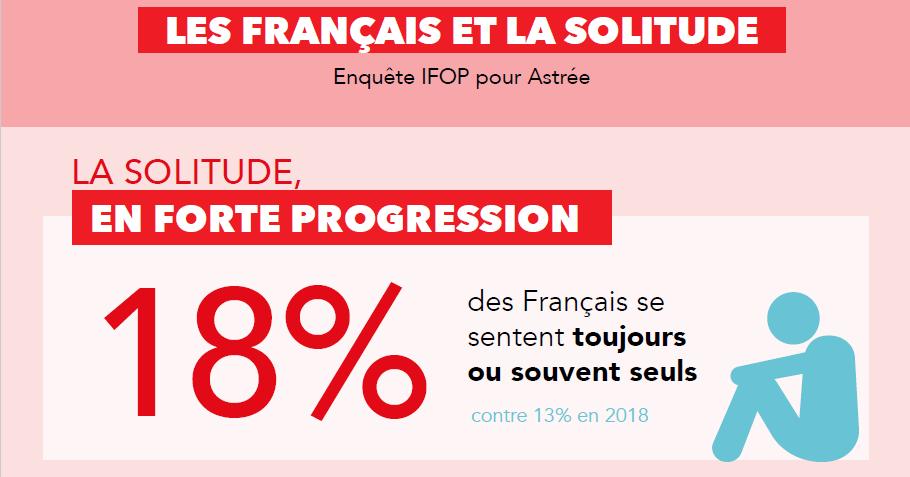 You are currently viewing Les Français et la Solitude
