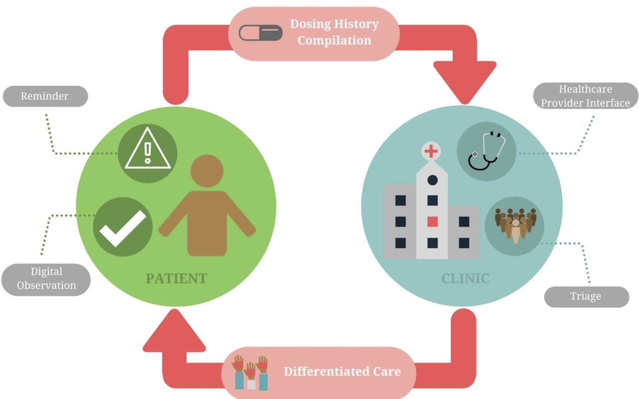 Digital Adherence Technologies For The Management Of