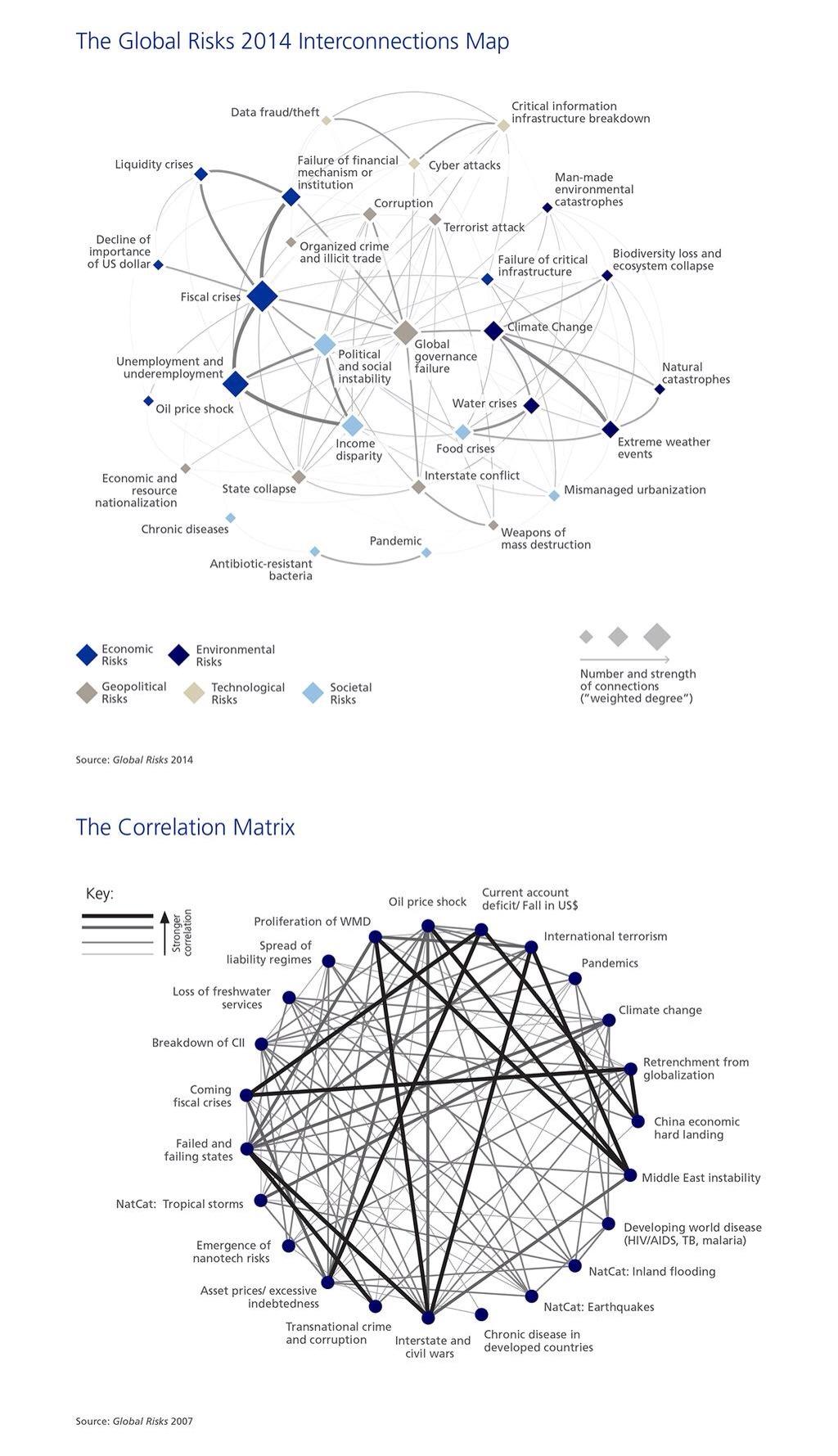 Global Risk Interconnection Map Ghana Financial Market