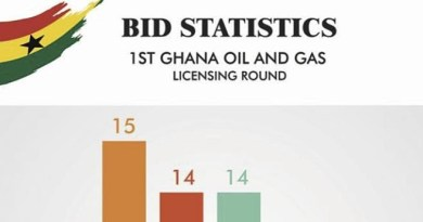 Report on Ghana's first 'Oil Blocks Bid and licensing Round' launched