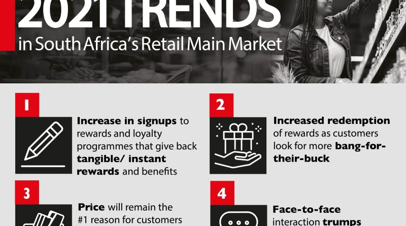 2021 trends in South Africa's retail main market