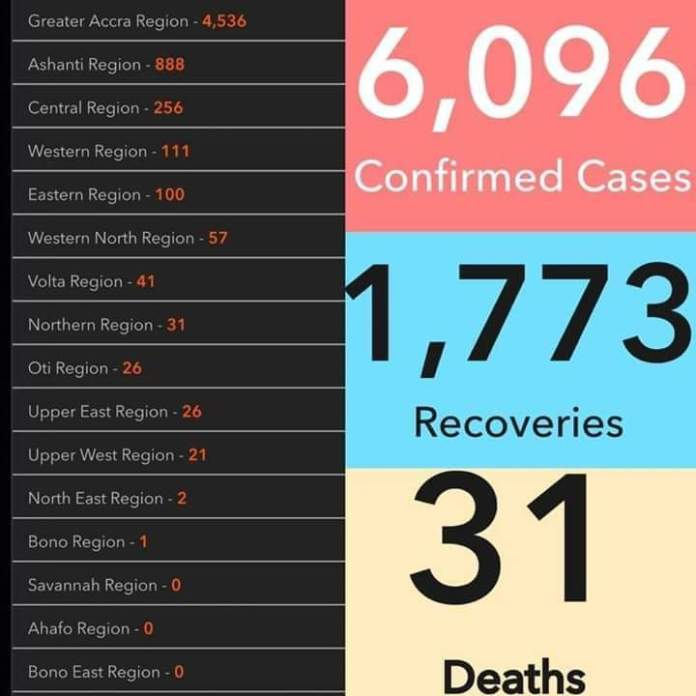 Ghana's case