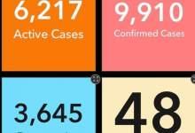 Ghana's COVID-19 Cases Hit 9910