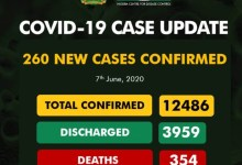 Nigeria's COVID-19 Cases Now 12,486