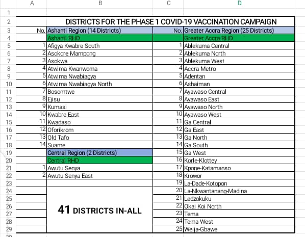 4 Districts Have Delisted From Covid-19 Vaccination Campaign - Check List