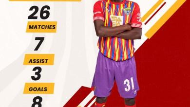 Midfielder Ibrahim Salifu of Accra Hearts of Oak won the best home based player