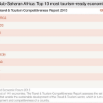 Top 10 tourism-ready countries in Africa