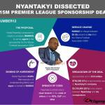 How Kwesi Nyantakyi created a company to get his cut in a $15m GPL sponsorship deal