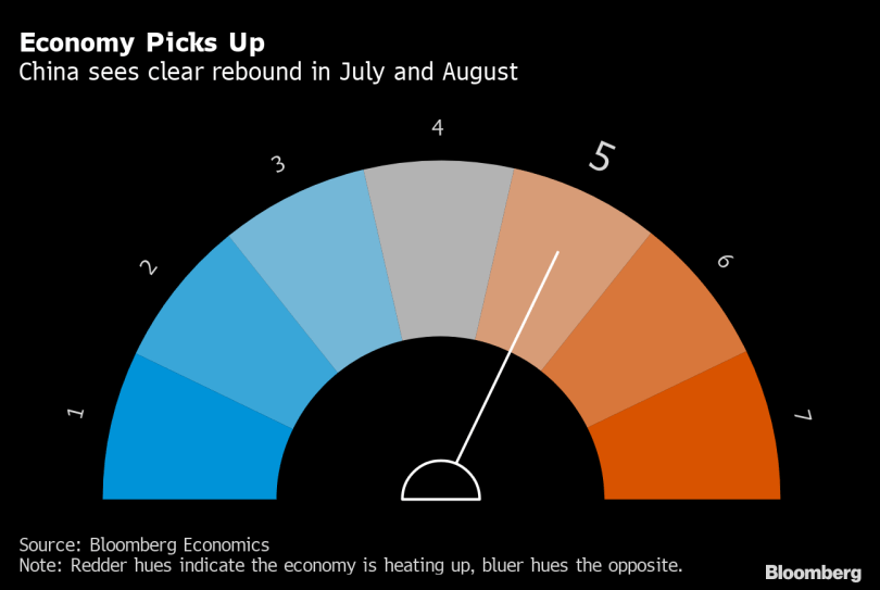 China's economic rebound cools slightly, key index down 1.5 points