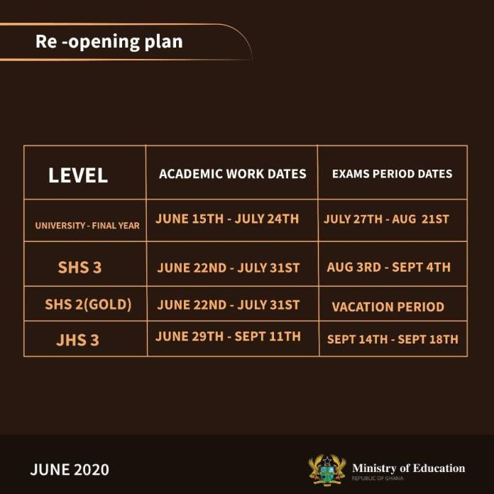 When is 2020 BECE Exams Starting in Ghana?