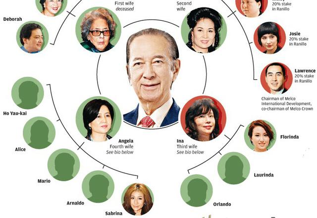 Gia tộc casino lớn nhất thế giới: Tỷ phú 97 tuổi là 'nạn nhân' của 4 bà vợ, 17 người con, sóng gió tranh ngôi báu 6 tỷ USD triền miên, không yên ngày nào!