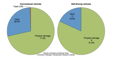 cars-injury