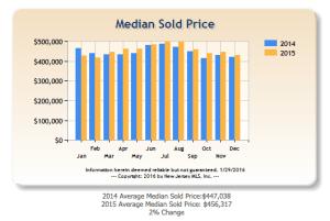 Median Sale Prices in Bergen County 2014 vs 2015