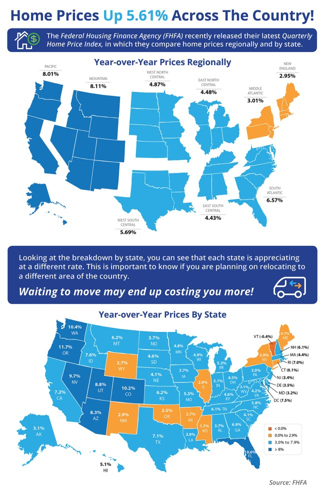 Home Prices Up 5.61% Across The Country! [INFOGRAPHIC] | Simplifying The Market