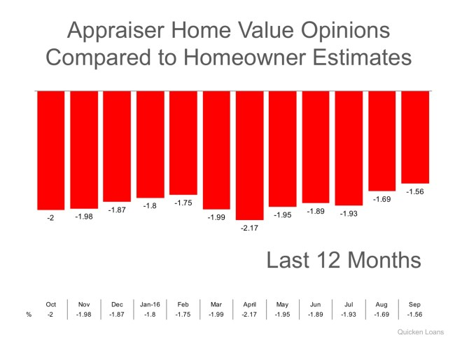 Appraisers & Homeowners Don't See Eye-To-Eye on Values | Simplifying The Market
