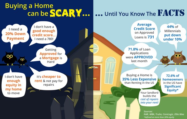 Buying a Home Can Be Scary... Know the Facts [INFOGRAPHIC] | Simplifying The Market