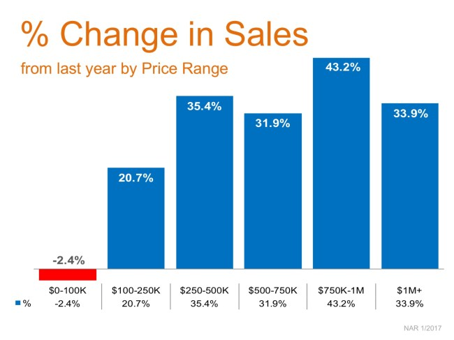 Year-Over-Year Sales Increases Reach Double Digits in 5 Price Categories | Simplifying The Market