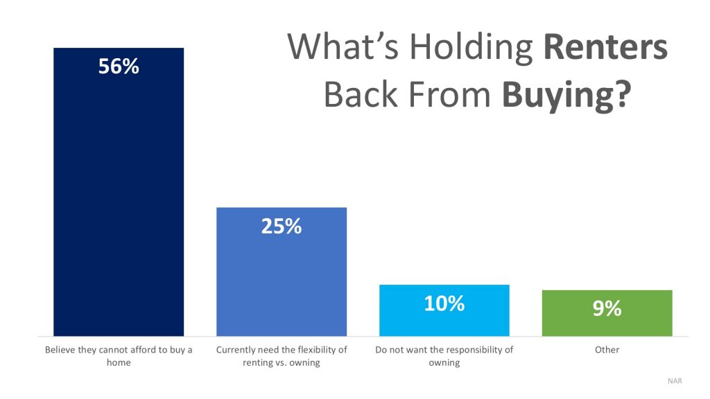What's Holding Renters Back From Buying | Gibbons Team Real Estate www.GibbonsTeam.net
