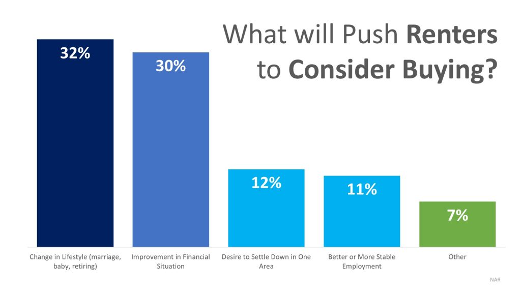 What Will Push Renters to Consider Buying | Gibbons Team Real Estate www.GibbonsTeam.net