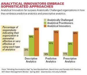 Analytical innovators embrace sophistaced approaches