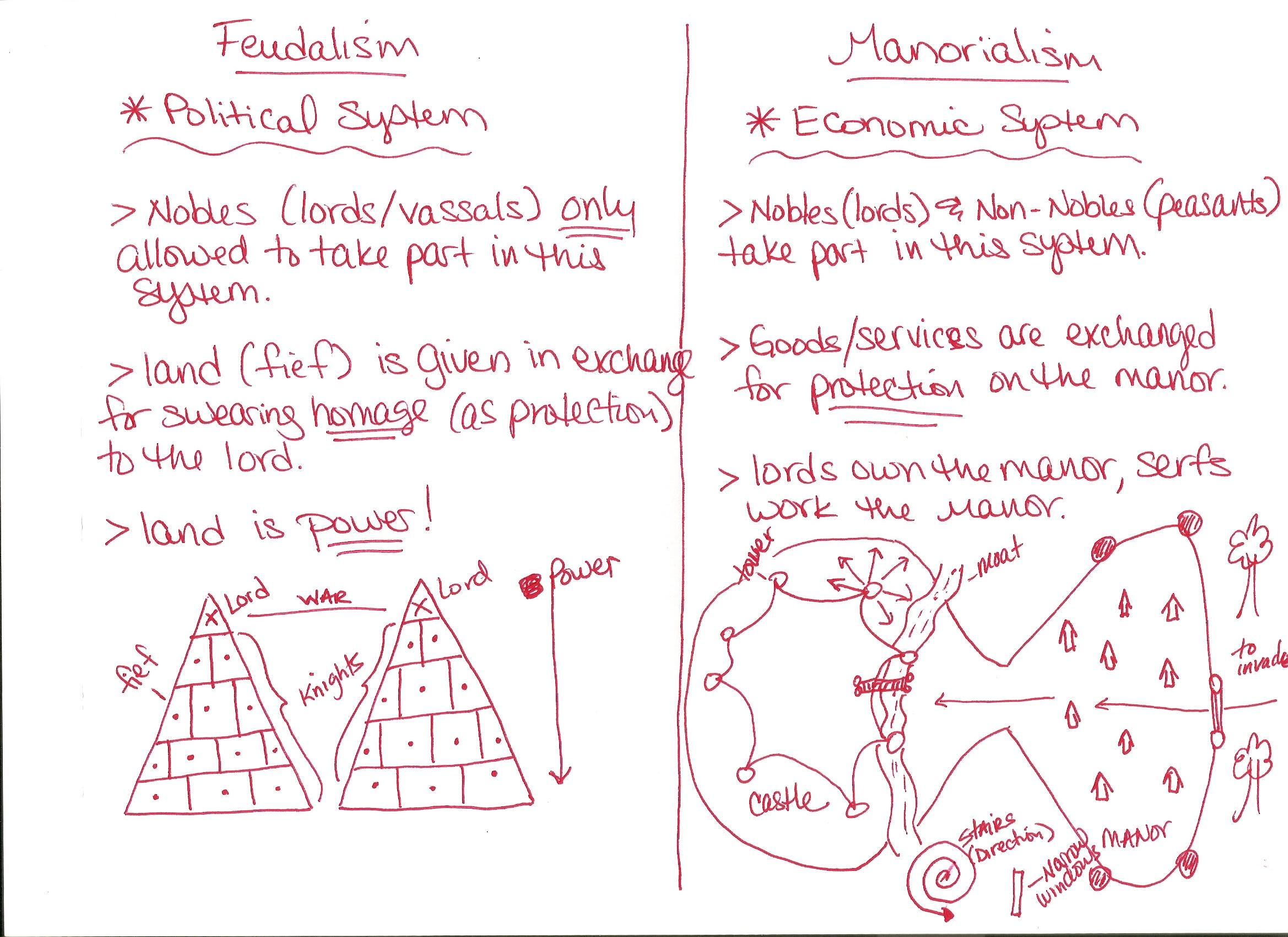 Lesson 2 Feudalism And Manorialism
