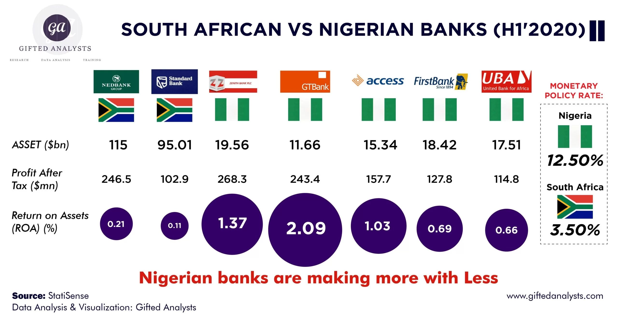 [INFOGRAPHICS] South African Vs Nigeria Banks (H1'2020)