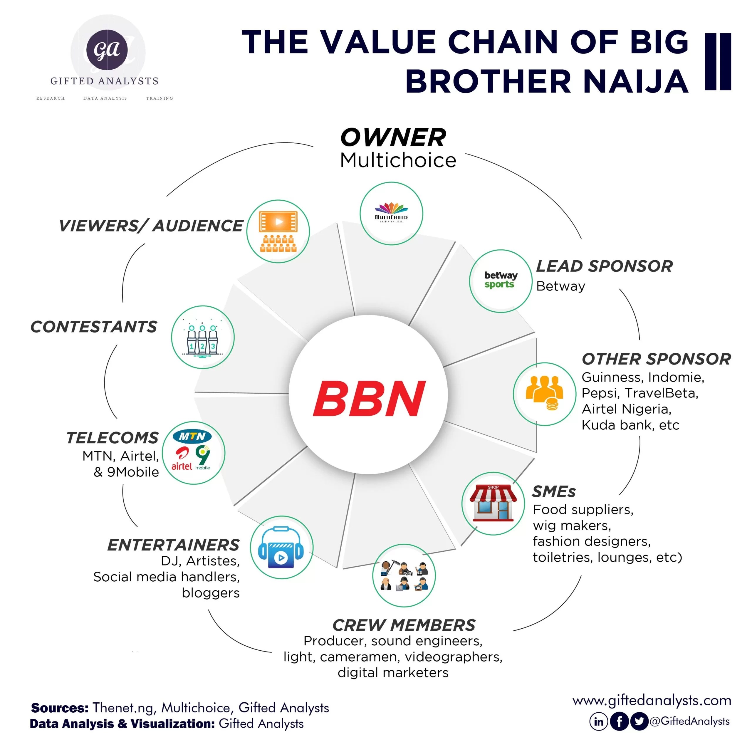 The Economics of Big Brother Naija (BBN)