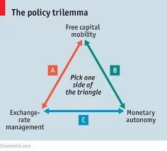 Policy Trilemma and Interest Rate Behaviour in Nigeria