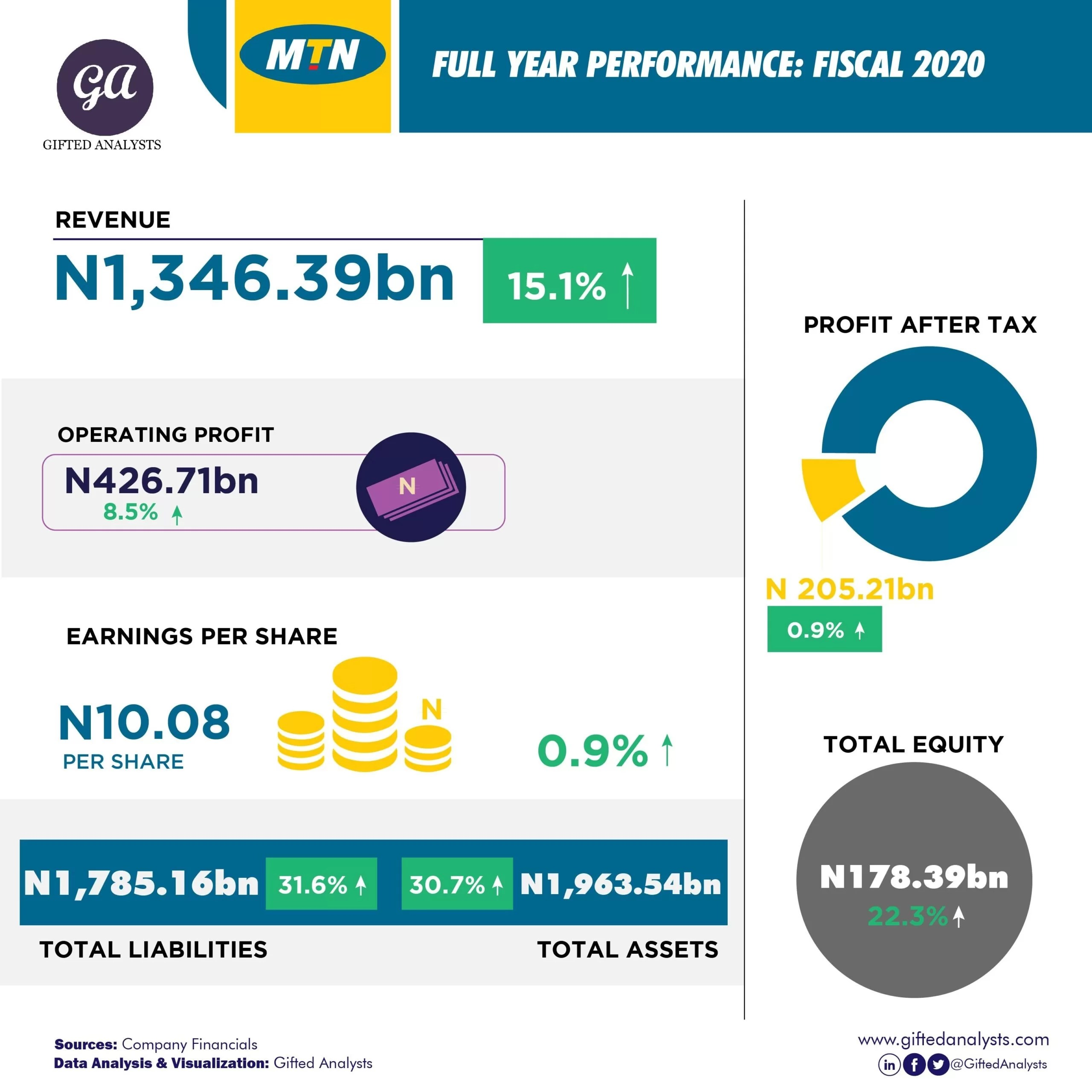 [Infographics] Financial Performance Summary of Selected Companies in Nigeria (2020)