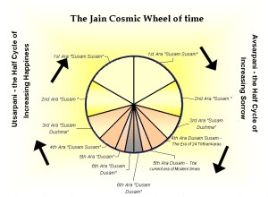 Jain_Cosmic_Time_Cycle