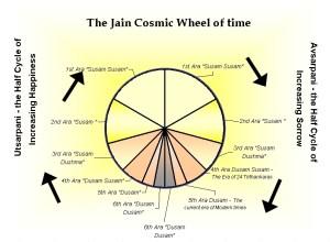 Jain_Cosmic_Time_Cycle