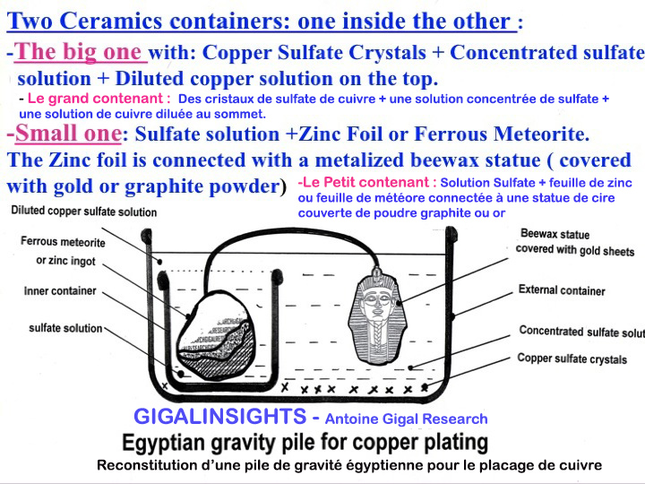 electroplating-possible-for-ancient-egyptians