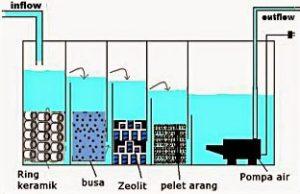filter kimiawi