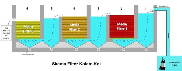 Filter Kolam Koi