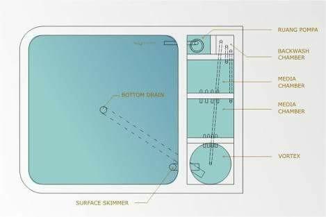 Cara mengatasi Kolam Bocor