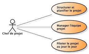 Développeur C# - Chef de projet informatique