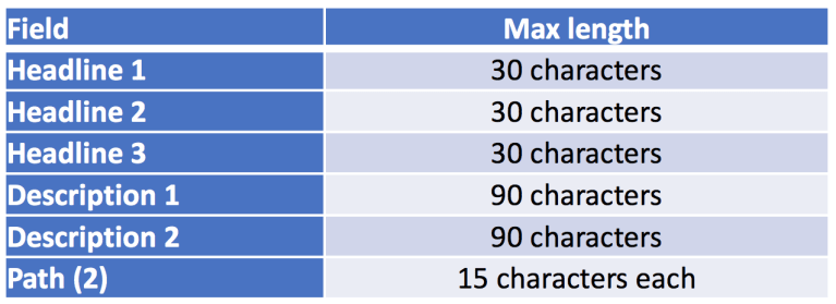 Table of allowed number of characters in fields of a google ad