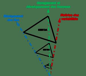Les axes de l'excellence OP