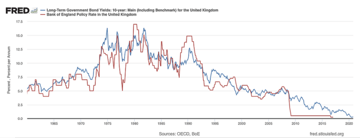 Line graph showing long term government bond yields in the UK against the Bank of England policy rate