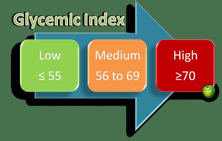 index glycémique gym fitness