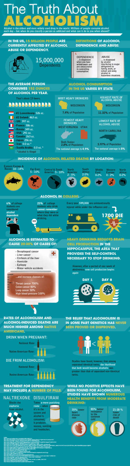 the truth about alcoholism infographic > The Truth About Alcoholism [Infographic]