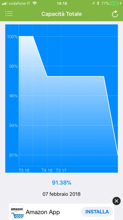 iPhone: come posso capire se devo cambiare la mia batteria? 4