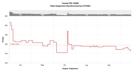 Huawei P20 è ancora un acquisto conveniente? 27