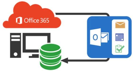 PowerShell e Office 365: cancellazione e restore degli utenti