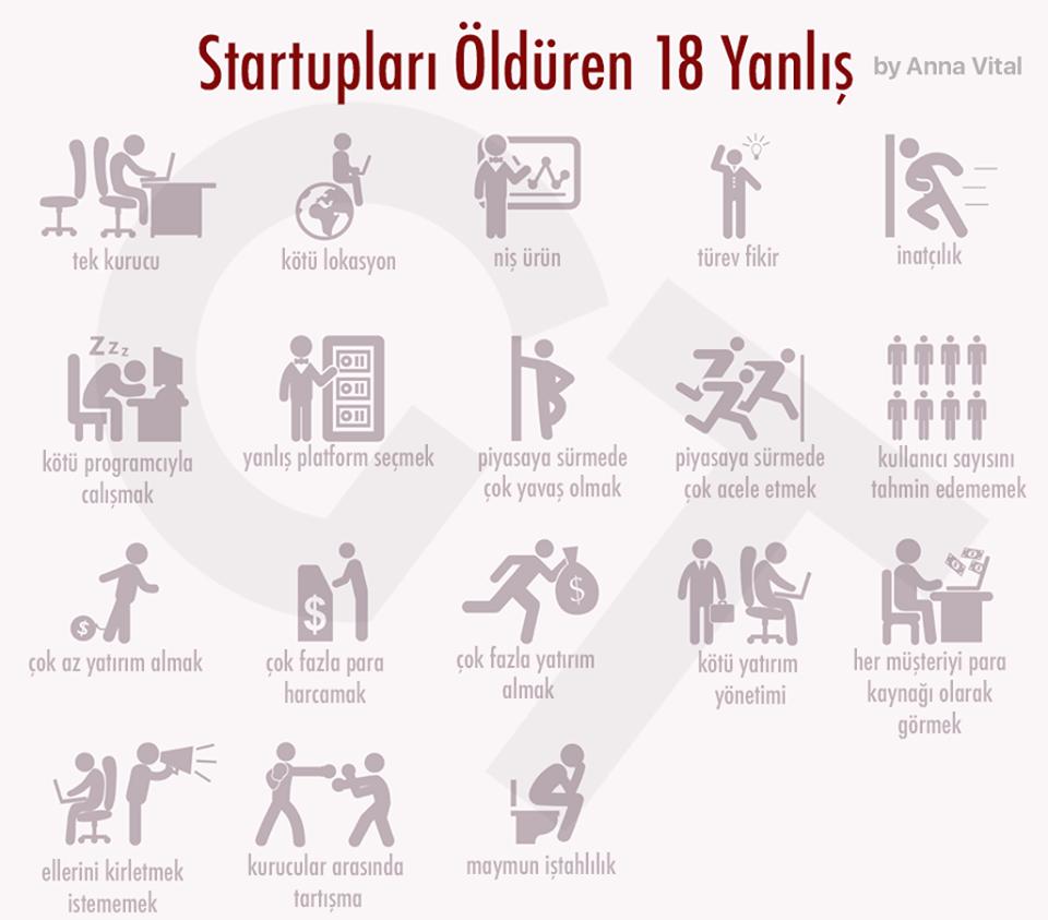 Startupları Öldüren 18 Yanlış