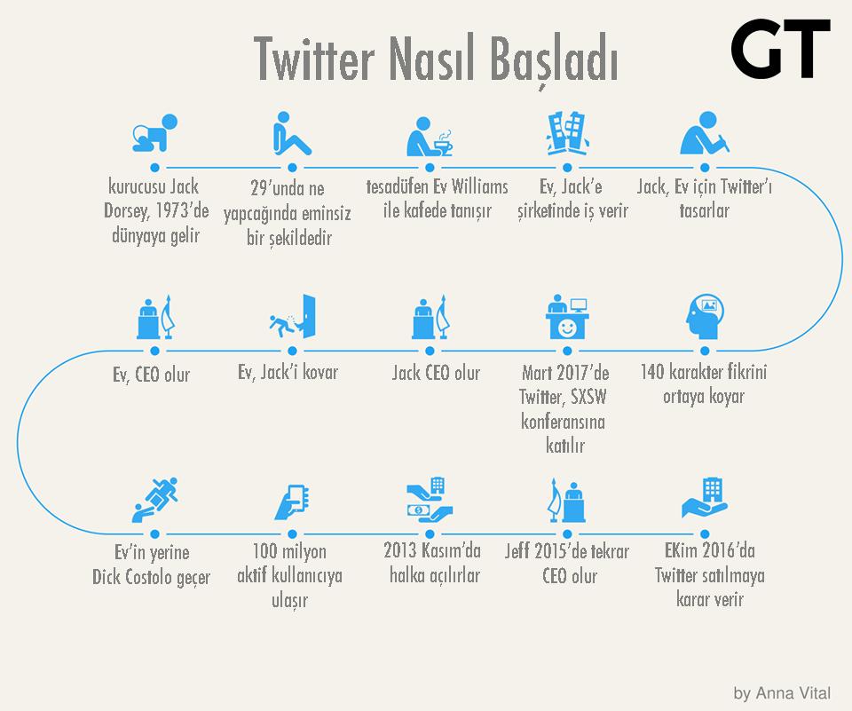 Twitter Nasıl Başladı?