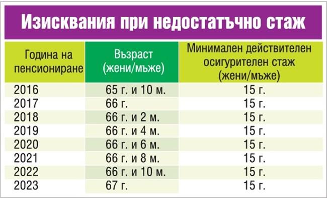 Всички трябва да го знаете! Пълни таблици на НОИ с условията за пенсиониране!