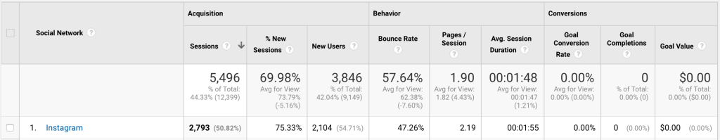linktree google analytics
